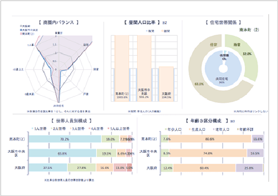 さまざまな角度から商圏の人口を分析